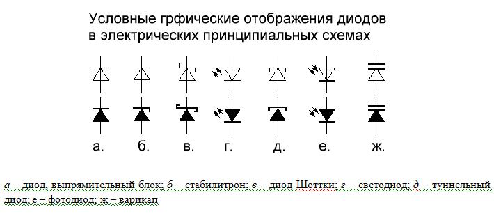 У точечных диодов p-n переход
