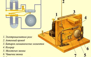 Простейшие антенны — установка и крепление
