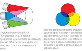 Светодиоды SMD