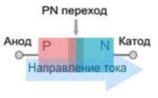 Характеристика диодов
